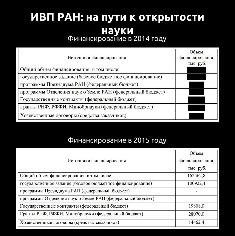 %d0%b1%d1%8e%d0%b4%d0%b6%d0%b5%d1%82-%d0%b8%d0%b2%d0%bf-%d1%80%d0%b0%d0%bd-14-15